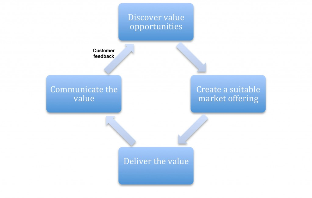 Customer Value What It Means Why It S Important Builtvisible
